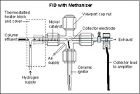 Methanizer - For low level CO and CO2 by FID)